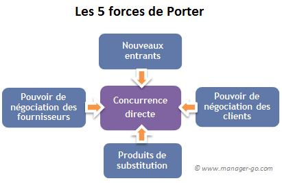 différentes stratégies Porter